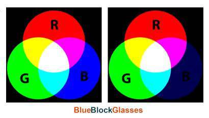 test if your glasses block blue light